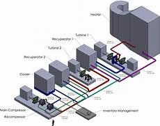 Doe Green Lights Sco2 Pilot Power Plant Project Gas