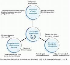 hashimoto thyreoiditis abbildung 1 hashimoto thyreoiditis