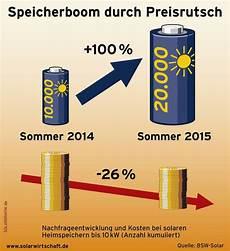 aktuelle photovoltaik preise 2015 je kwp im 220 berblick