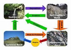 geological concepts geogeek1726