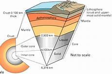 Struktur Lapisan Bumi Dari Yang Terdalam Hingga Ke