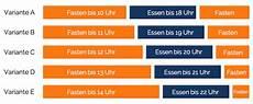 Intervallfasten Plan Hirschhausen - intervallfasten plan intervallfasten 16 8 5 zu 2 eat
