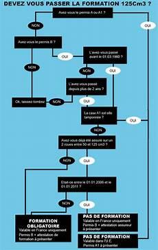 Comment Avoir Le Permis 125