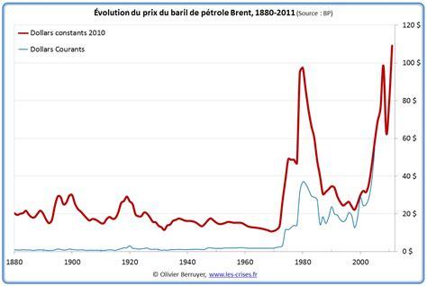 Prix Baril Petrole