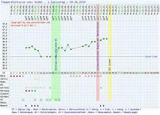 temperatur bei schwangerschaft temperatur bei schwangerschaft aufwachtemperaturkurve