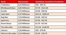 Geld Verdienen Tabelle - ᐅ wie viel verdienen youtuber 2018 einnahmen enth 252 llt