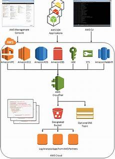 Aws Flow Chart Track Api Activity With Aws Cloudtrail Amazon S Newest
