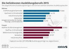 ausbildungsplätze 2019 hessen infografik die beliebtesten ausbildungsberufe 2015 statista