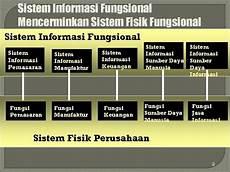 contoh penerapan manajemen resiko pada perusahaan manufaktur contoh penerapan sistem informasi manufaktur pada