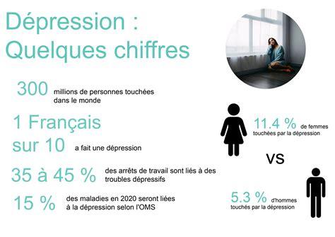 Depression Definition En Francais