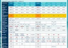 Comparatif Pompe A Chaleur Piscine Hydraulic Actuators