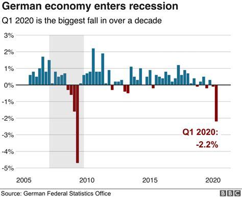 Germany Financial Crisis 2008