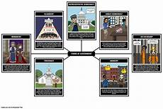 intro to government forms of government storyboard