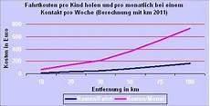 kosten pro km berechnen autokosten kfz kosten rechner