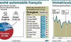 le marché de l automobile marche automobile record catastrophique auto carid 233 al