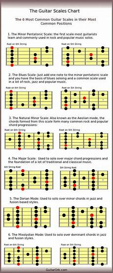 what is pentatonic scale guitar popular pentatonic scale and charts on