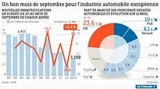 le marché de l automobile constructeurs automobiles europ 233 ens conjoncture