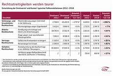 rechtsschutzversicherung kosten steuern vergleich 2019