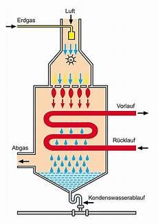 schematische darstellung der gasbrennwert technik in einer