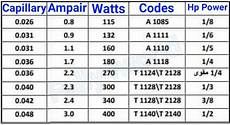 Supco Cap Tube Sizing Chart Aspera Italy Compressor Size Codes And Attachment