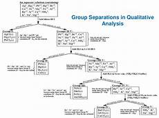 Group 1 Cations Flow Chart Qualitative Analysis Of Group I Cations Clip Free