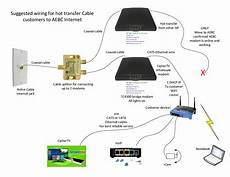 Unique Comcast Home Wiring Diagram Diagram Diagramsle