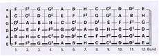 accordi chitarra lettere suonare armonia la tastiera della chitarra con note e