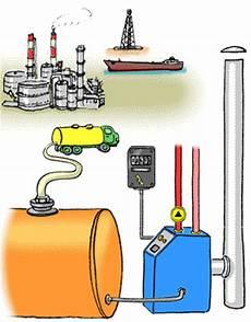 Chauffage Au Mazout Energie Environnement Ch