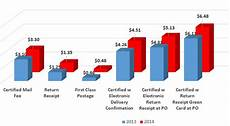 2015 usps certified mail rates