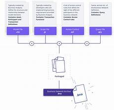 deploy business network archive bna files to your ibm blockchain