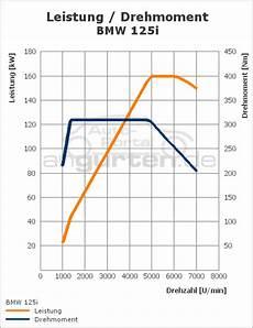 Bmw 125d Technische Daten - bmw 1er 5 t 252 rer 125i technische daten abmessungen