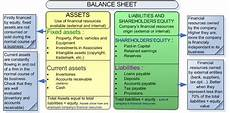 understand and analyze the balance sheet assess your customers