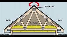 how does proper attic ventilation protect my roof youtube