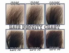 Density Of Hair On