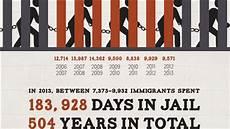 am 233 liorer ou diminuer les d 233 tentions des immigrants au canada