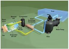 Waterco Electro Heat Plus 16kw To 44kw Heat Pumps Single