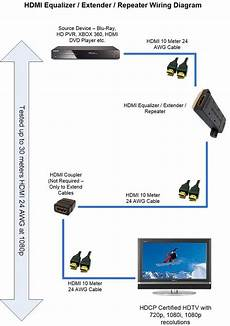 hdmi inline extender repeater active equalizer extend hdmi to hdmi cable signal up to 40