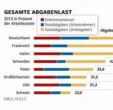 oecd studie deutschland ist bei abgabenlast absolute