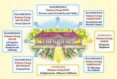 sthapatya veda house plans maharishi sthapatya veda pdf