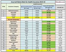 Oriental Insurance Happy Family Floater Policy Premium Chart Best Health Insurance Companies Incurred Claim Ratio 2015