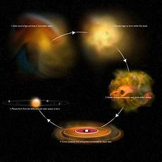 astronomers get rare at early stage of star formation