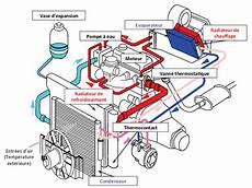 systeme de refroidissement 1 vue sch 233 matique d un circuit de refroidissement moteur sans scientific diagram