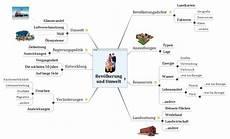 Malvorlagen Umwelt Test Bev 246 Lkerung Und Umwelt Matchware Beispiele
