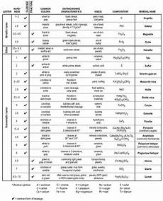 earth science reference table worksheet 13389 castle learning earth science reference table 26 earth science earth science resources