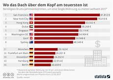 Wohnung In österreich Mieten Als Deutscher by Infografik Wo Das Dach 252 Ber Dem Kopf Am Teuersten Ist