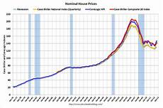 House Charts House Prices Reference Chart Economicgreenfield