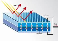 solar power and its inner workings big dog solar energy