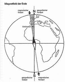 missweisung kompass physik