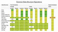 data structures complexity cheat sheet where can i find a cheat sheet that maps java collections to sle java implementations of each