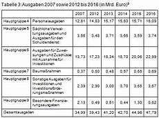 denkschrift 2017 denkschriften rechnungshof baden